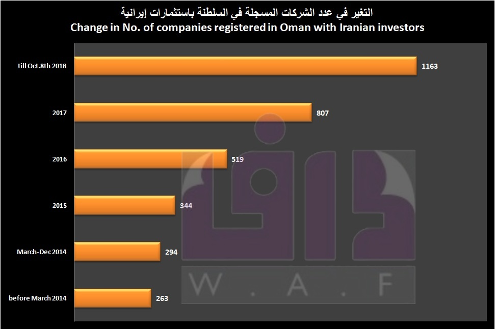 Oman registers 200+ companies with Iranian investments in 5